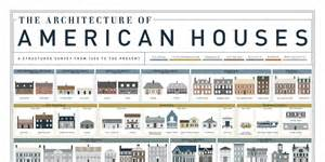 House Design Styles List | american house styles house architecture