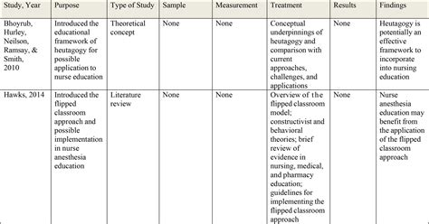 exles of themes in a literature review the flipped learning approach in nursing education a