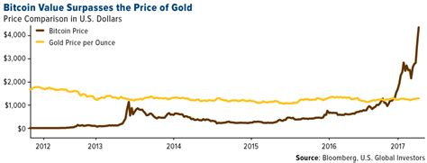 bitcoin gold price swot analysis comparing bitcoin to gold kitco news