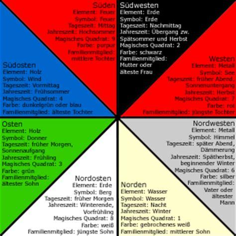 die acht richtungen im feng shui wohnende ratgeber