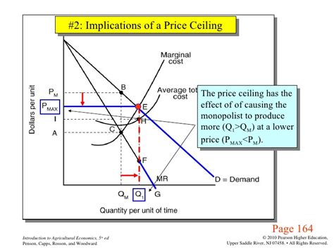 Monopoly Price Ceiling agri 2312 chapter 9 market equilibrium and product price