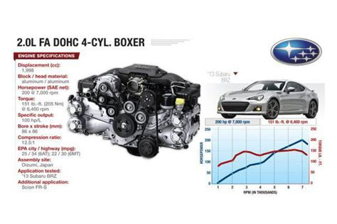 subaru brz boxer engine understanding the complex theory behind subaru s stout