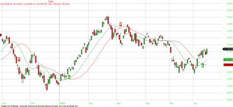 metastock pattern explorer swing trading system metastock xfr forex