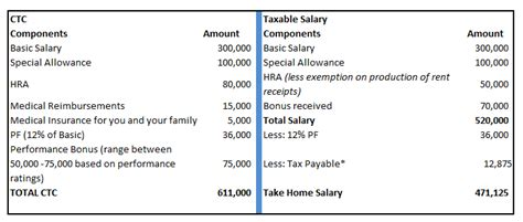 appointment letter format with salary structure understanding your ctc and your take home salary the
