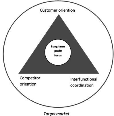 Market Orientation narver and slater s view on market orientation