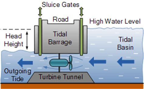 tidal barrage diagram tidal barrage and tidal barrage energy devices