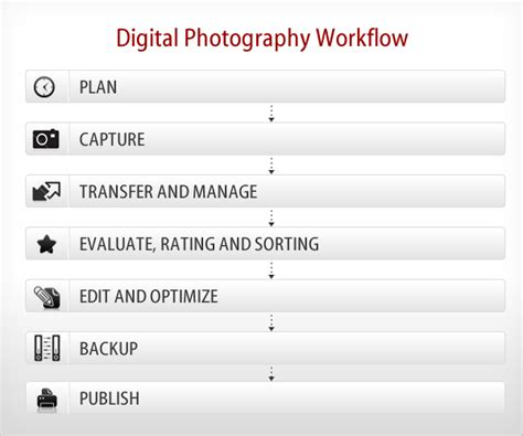 digital workflows digital photography workflow an overview 121clicks