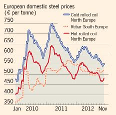 europe's steel mills have more than just poor sales to