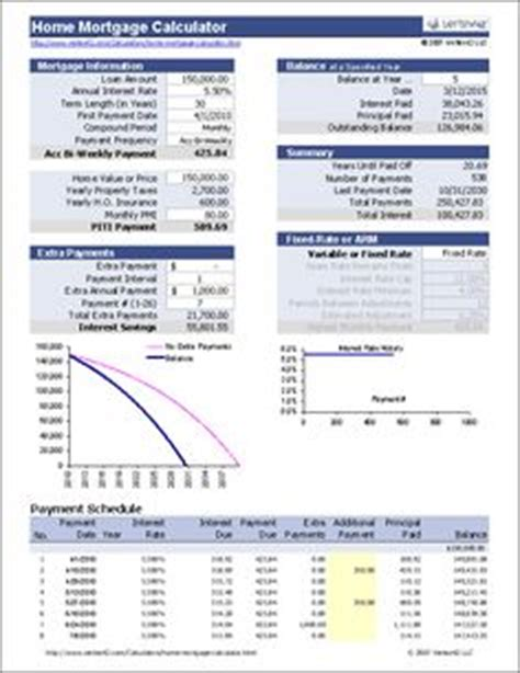 Retirement fund analysis with rental