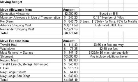 Moving Budget Worksheet Free Worksheets Library Download And Print Worksheets Free On Moving Expenses Spreadsheet Template