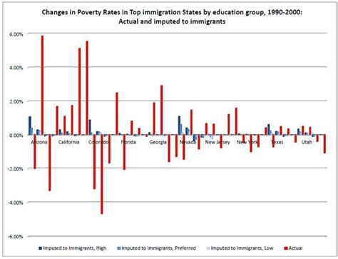 Global Competition And The Labour Market immigrant workers poverty and labor market