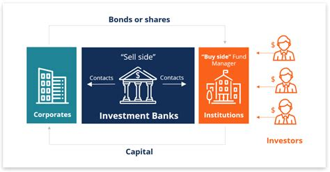 Investment Banking   Overview, Guide, What You Need to Know