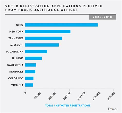 voter registration applications at assistance