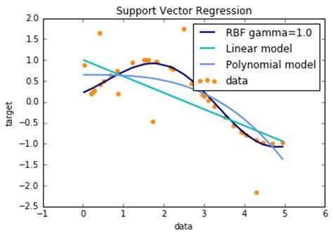 tutorial support vector regression 支持向量机学习之3 svr 回归 csdn博客