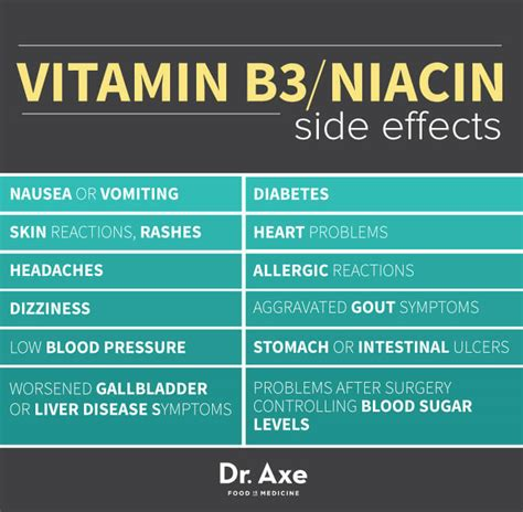 vitamin  niacin side effects benefits foods dr axe