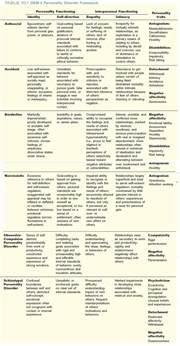 dsm v personality disorders chart classroom ideas