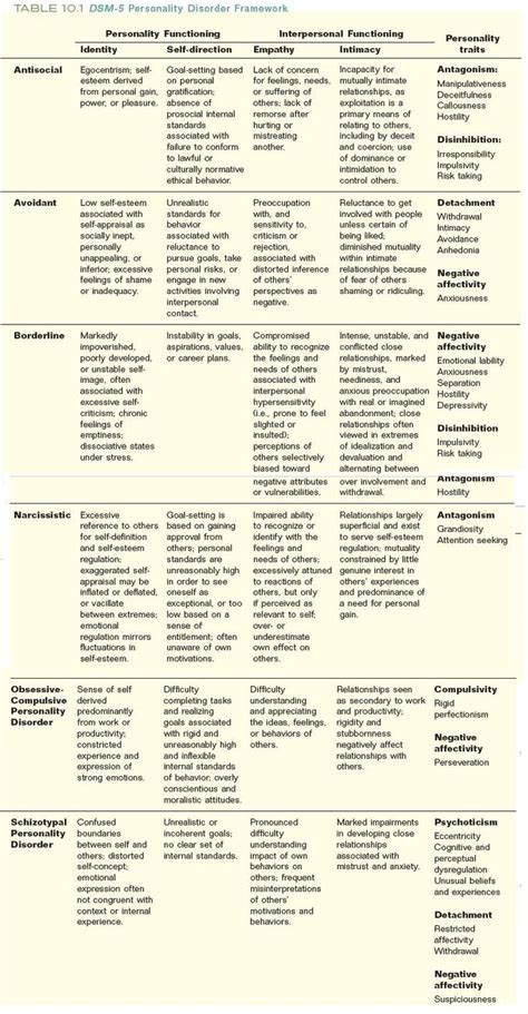 abnormalpsych personality 26 best images about therapy personality disorders