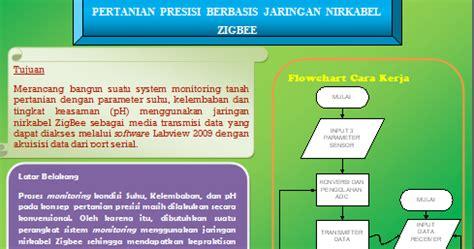 CORETAN SAPUTRO: Rancang Bangun Sistem Monitoring Tanah
