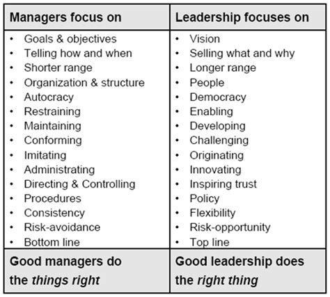 Difference Between Mba And Orgganizational Management by Week 10 Project Leadership Project Leadership