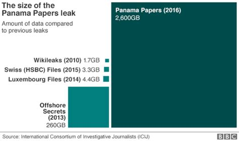 canadian names in panama papers leak unveiled in the panama papers what you need to know corporate