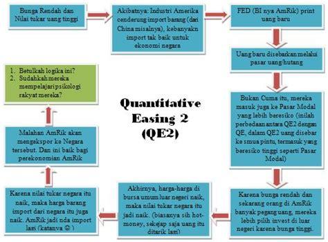 quantitative easing diagram quantitative easing 2 apaan tu sang gelombang