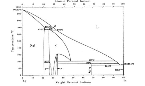 silver copper phase diagram silver indium phase diagram 60