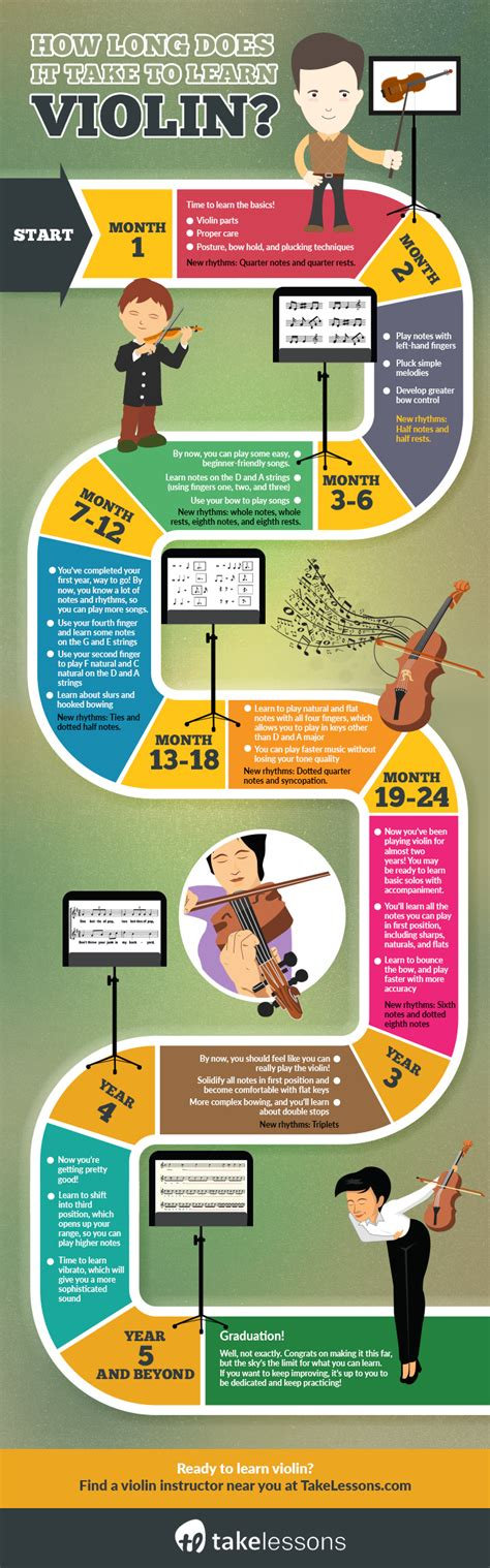 how does it take to a how does it take to learn violin infographic takelessons
