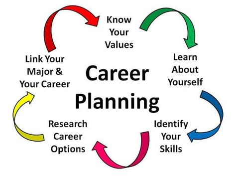 7 Best Careers To Choose by 7 Things To Consider Seriously Before Choosing A Career