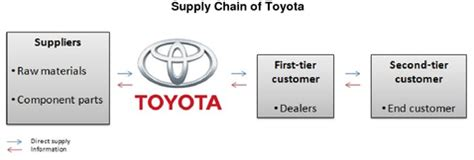 Value Chain Of Toyota Value Chain Toyota Motors
