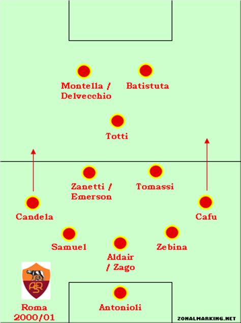 As Roma 01 teams of the decade 10 roma 2000 01 zonal marking