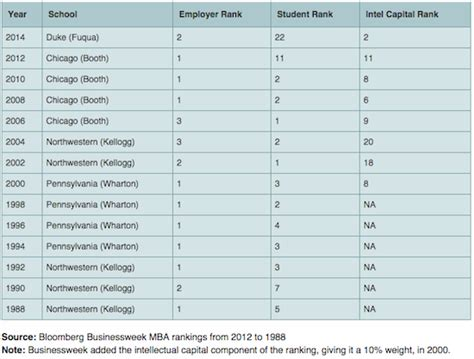 Global Mba Rankings 2014 by Mba Rankings 2014