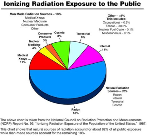 what is one common source of background radiation health environment azarga uranium corp