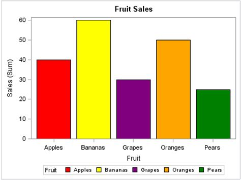 Most Popular Favorite Colors by Unit 3 Bar Frequency And Pie Charts