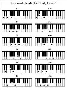 Piano keyboard chord chart also guitar power chords chart furthermore