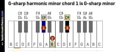 basicmusictheory.com: G-sharp harmonic minor chords G Sharp Minor Chord Piano