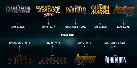 film marvel phase 3 10 reasons marvel s phase 3 might disappoint fans