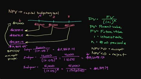 episode 99 how to calculate net present value
