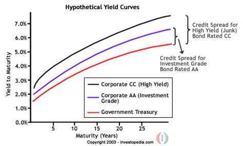 Credit Spread Sensitivity Formula Corporate Bonds An Introduction To Credit Risk