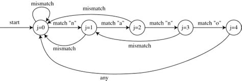knuth morris pratt pattern matching algorithm exle knuth morris pratt algorithm