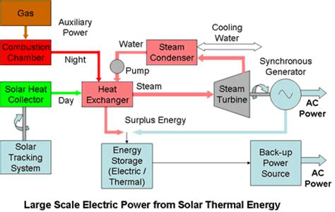electrical energy supplies conventional and sustainable