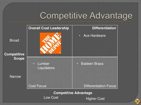 strategy capstone home depot