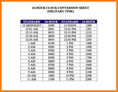 time conversion chart 6 payroll time conversion chart sles of paystubs