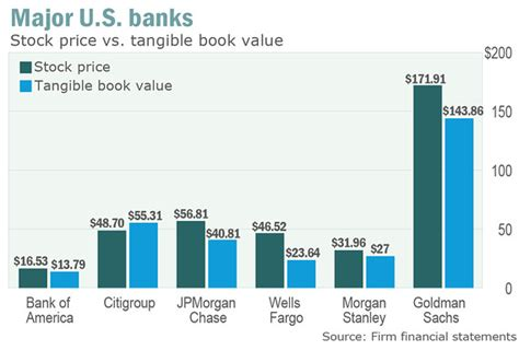 book value of banks citi is only major bank stock to trade below book value
