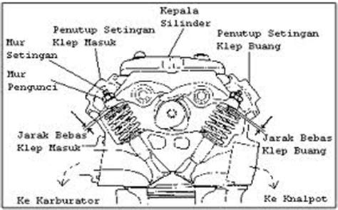 Kepala Busi Mio data lengkap otomotif fungsi kepala silinder