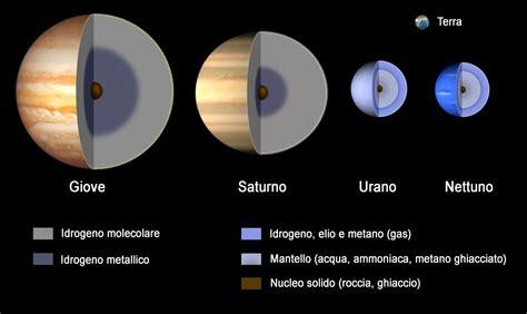 sistema solare interno il sistema solare