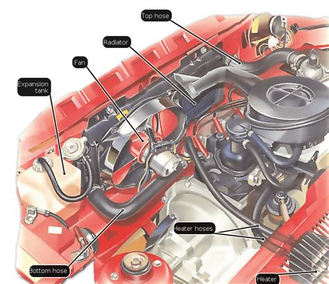 how does a cars engine work 2011 chevrolet express 1500 on board diagnostic system how auto cooling systems work tech article chevy high 283 engine diagram coolang lines