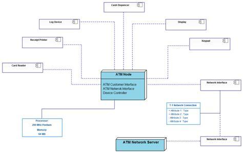 deployment diagram of atm atm deployment diagram 28 images uml deployment