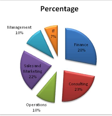 Bank Of America Mba Salary by Mba Entrance Updated 2013 Iim Indore Placements 2011