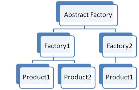 factory pattern exles c abstract factory pattern