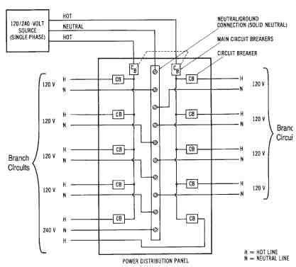 Delta 3 Phase Panelboard Wiring Diagram